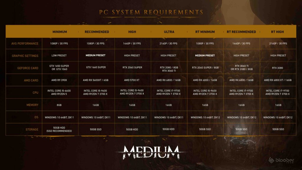 The Medium Sys Requirements